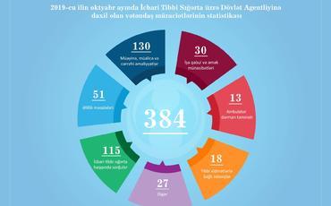 Oktyabrda İcbari Tibbi Sığorta üzrə Dövlət Agentliyinə 384 vətəndaş müraciəti daxil olub