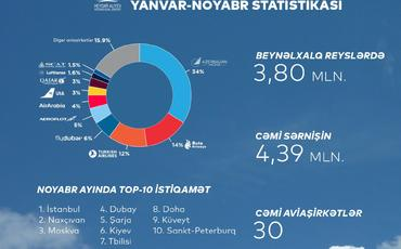 Azərbaycan hava limanları 5 milyondan artıq sərnişinə xidmət göstərib