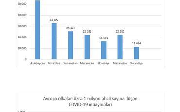 Azərbaycan koronavirus infeksiyası ilə bağlı müayinələrin sayına görə dünyada liderlər sırasındadır