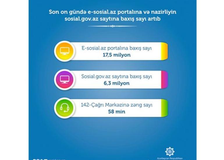 Son on gündə e-sosial.az portalına 17,5 milyon baxış olub