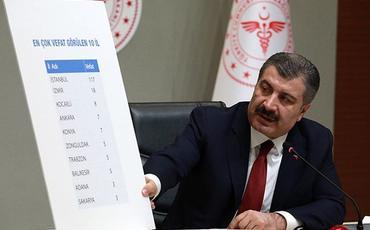 Türkiyədə koronavirusa yoluxanların sayı 164 mini keçib