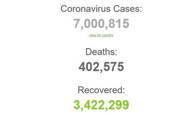 Dünyada koronavirusa yoluxanların sayı 7 milyonu keçib