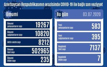 Azərbaycanda daha 583 nəfərdə COVID-19 aşkarlanıb, 7 nəfər vəfat edib