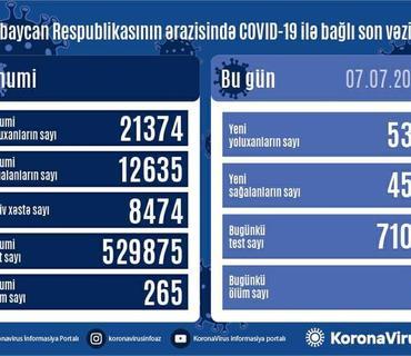 Azərbaycanda daha 537 nəfərdə COVID-19 aşkarlanıb, 7 nəfər vəfat edib