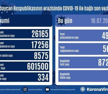Azərbaycanda daha 493 nəfər COVID-19-a yoluxub, 561 nəfər sağalıb, 8 nəfər vəfat edib