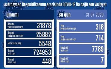 Azərbaycanda bir gündə 714 nəfər COVID-19-dan sağalıb, 318 nəfər yoluxub, 7 nəfər vəfat edib