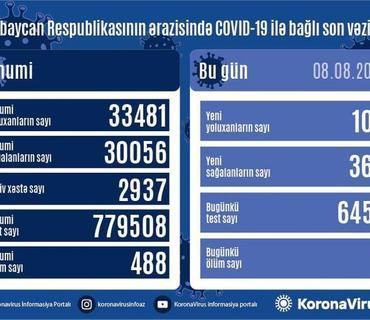 Azərbaycanda koronavirusa yoluxanların sayı rekord sayda azalıb