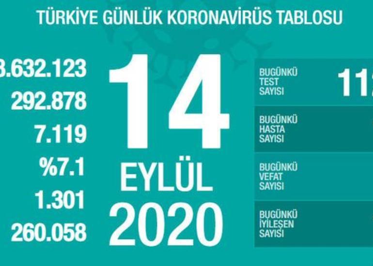 Türkiyədə son sutkada koronavirusdan 63 nəfər ölüb
