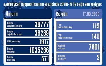 Azərbaycanda son sutkada 119 nəfər COVID-19-a yoluxub, 140 nəfər sağalıb, 2 nəfər vəfat edib