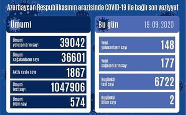 Azərbaycanda son sutkada 148 nəfər COVID-19-a yoluxub, 177 nəfər sağalıb, 2 nəfər vəfat edib