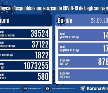 Azərbaycanda son sutkada 146 nəfər COVID-19-a yoluxub, 173 nəfər sağalıb, 2 nəfər vəfat edib