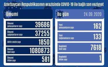 Azərbaycanda son sutkada 162 nəfər COVID-19-a yoluxub, 133 nəfər sağalıb, bir nəfər vəfat edib