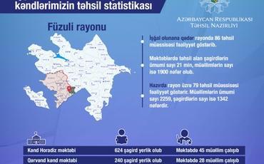 İşğaldan azad olunmuş kəndlərin təhsil statistikası açıqlanıb