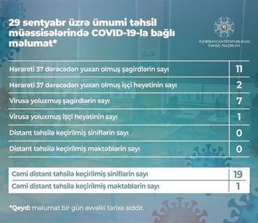 Azərbaycanda daha 7 şagird koronavirusa yoluxub