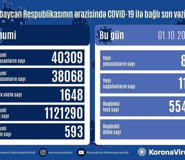 Azərbaycanda 80 nəfər COVID-19-a yoluxdu, 114 nəfər sağaldı, 2 nəfər vəfat etdi