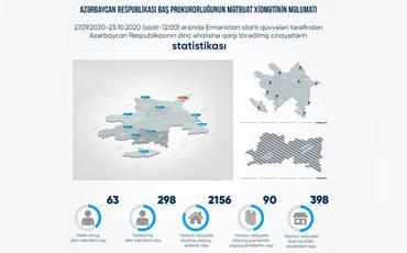 Erməni təxribatı nəticəsində 90 yaşayış binası, 2156 yaşayış evi, 398 mülki obyekt yararsız hala düşüb