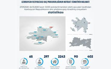 Erməni təxribatları nəticəsində 90 yaşayış binası, 2243 yaşayış evi, 402 mülki obyekt yararsız hala düşüb