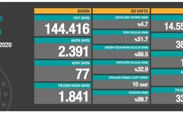Türkiyədə COVID-19-la bağlı son statistika açıqlanıb