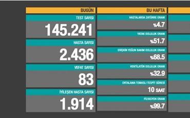 Türkiyədə son bir gündə COVID-19-dan 83 nəfər dünyasını dəyişib