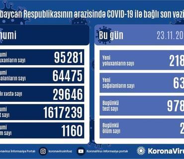 Azərbaycanda son sutkada 2187 nəfər COVID-19-a yoluxub, 634 nəfər sağalıb, 29 nəfər vəfat edib