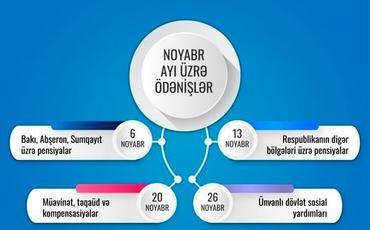 ƏƏSMN: Noyabr ayı üzrə ünvanlı sosial yardımlar ödənilib
