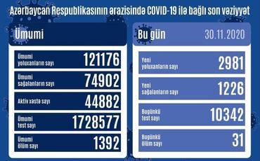 Azərbaycanda son sutkada 2981 nəfər COVID-19-a yoluxub, 1226 nəfər sağalıb, 31 nəfər vəfat edib