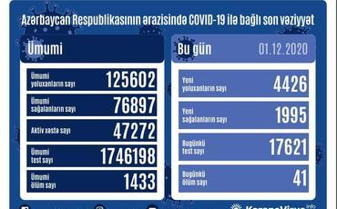 Azərbaycanda 4 426 nəfər COVID-19-a yoluxub, 1 995 nəfər sağalıb, 41nəfər vəfat edib