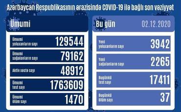 Azərbaycanda 3 942 nəfər COVID-19-a yoluxub, 2 265 nəfər sağalıb, 37 nəfər vəfat edib