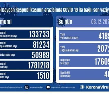 Azərbaycanda 4 189 nəfər COVID-19-a yoluxdu, 2 072 nəfər sağaldı, 40 nəfər vəfat etdi