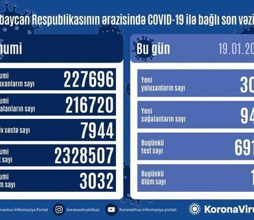 Azərbaycanda 949 nəfər COVID-19-dan sağalıb, 305 nəfər yoluxub, 10 nəfər vəfat edib