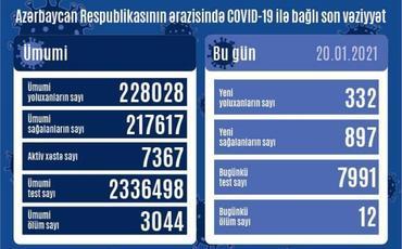 Azərbaycanda 897 nəfər COVID-19-dan sağalıb, 332 nəfər yoluxub, 12 nəfər vəfat edib