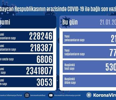 Azərbaycanda 770 nəfər COVID-19-dan sağalıb, 218 nəfər yoluxub, 9 nəfər vəfat edib