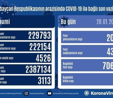 Azərbaycanda 437 nəfər COVID-19-dan sağalıb, 209 nəfər yoluxub, 8 nəfər vəfat edib