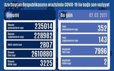Azərbaycanda daha 352 nəfər COVID-19-a yoluxub, 143 nəfər sağalıb,2 nəfər vəfat edib