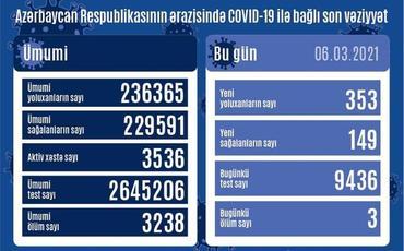 Azərbaycanda bir gündə 353 nəfər COVID-19-a yoluxub, 3 nəfər vəfat edib