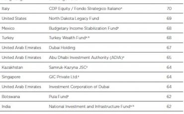 Dövlət Neft Fondu dünyanın ən şəffaf suveren fondları siyahısında ilk beşlikdə qərarlaşıb