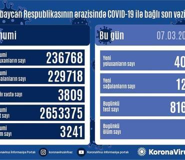 Azərbaycanda son sutkada 403 nəfər COVID-19-a yoluxub, 127 nəfər sağalıb, 3 nəfər vəfat edib