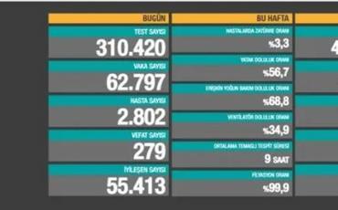 Türkiyədə bir gündə 62 mindən çox insanda COVID-19 aşkarlanıb, 279 nəfər ölüb