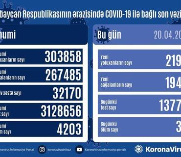 Azərbaycanda bir gündə 2197 nəfər COVID-19-a yoluxub, 34 nəfər vəfat edib