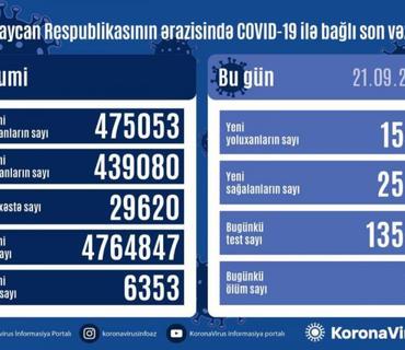 Azərbaycanda son sutkada 1594 nəfər COVID-19-a yoluxub, 26 nəfər ölüb