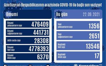 Azərbaycanda daha 2651 nəfər COVID-19-dan sağalıb, 1356 nəfər yoluxub, 17 nəfər vəfat edib