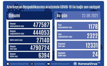 Azərbaycanda son sutkada 1178 nəfər COVID-19-a yoluxub, 24 nəfər ölüb