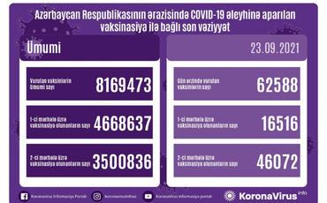 Azərbaycanda iki mərhələ üzrə COVID-19 əleyhinə peyvənd olunanların sayı 3,5 milyonu ötüb