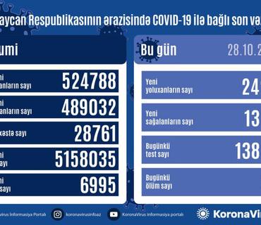 Azərbaycanda son sutkada 2420 nəfər COVID-19-a yoluxub, 29 nəfər ölüb